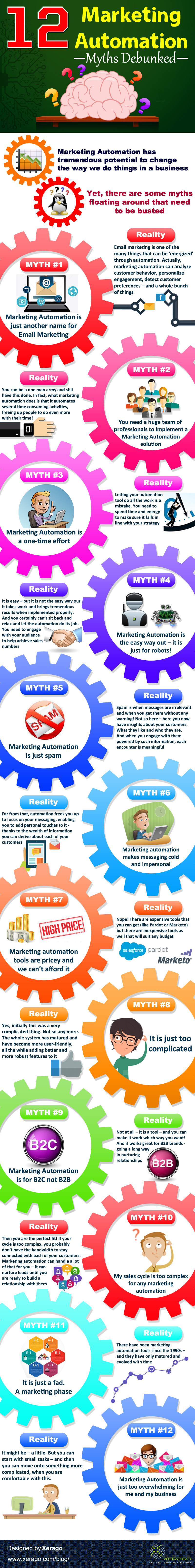 Marketing-Automation-Myths-Debunked