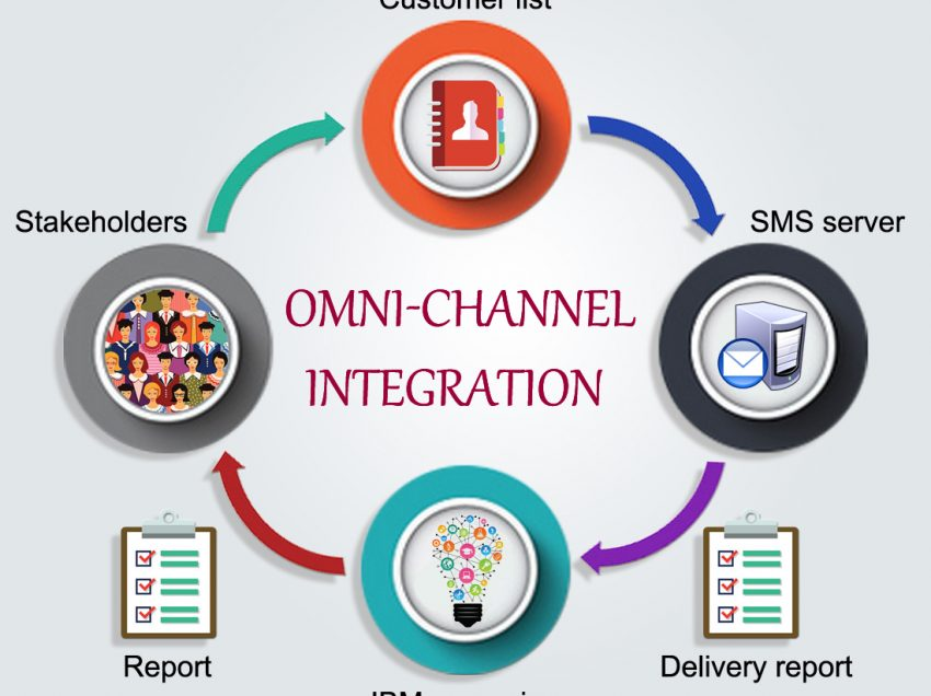 Driving Marketing Through Channel Integration – Innovation in Marketing