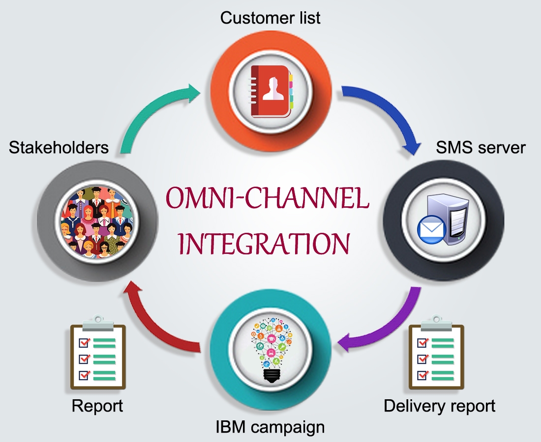 omnichannel-integration