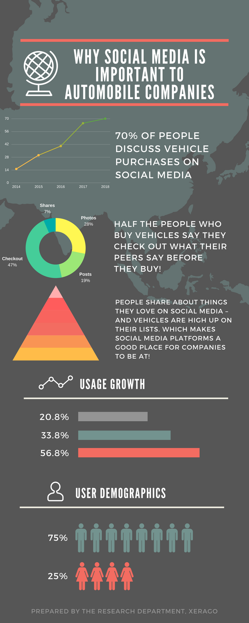 Infographics: Why Social Media Is Important To Automobile Companies