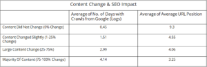 Content freshness and SEO impact