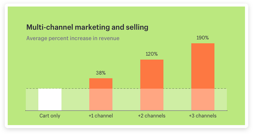 Multi-channel_marketing