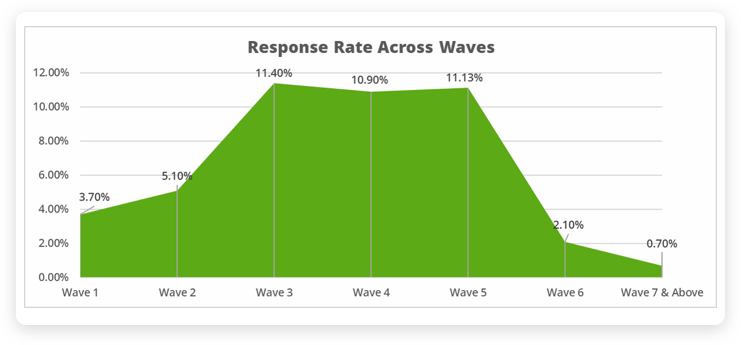 Response rate trend